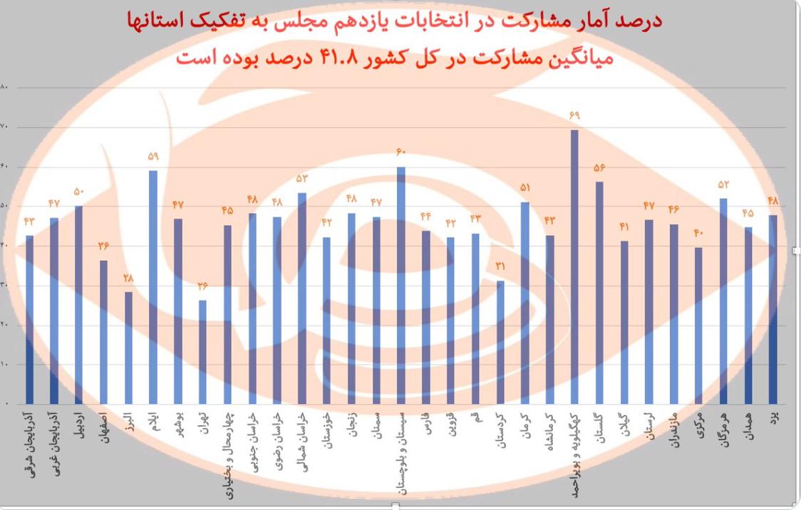فارس: مشارکت در انتخابات کمتر از ۴۲ درصد؛ پائینترین میزان پس از انقلاب