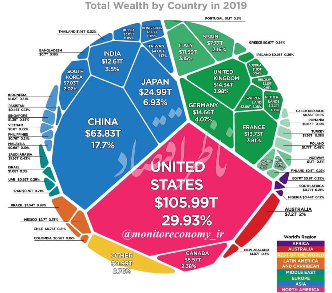 سهم ایران از ثروتِ جهان چقدر است؟